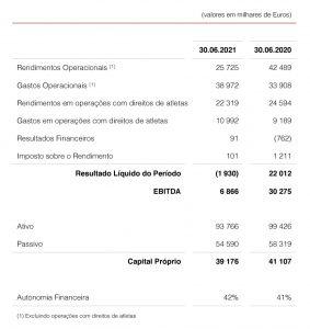 Relatório e Contas SC Braga, SAD - 2020/21